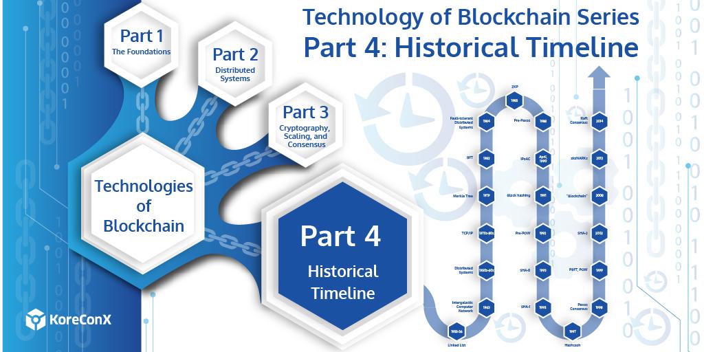 KoreConX Historical Timeline