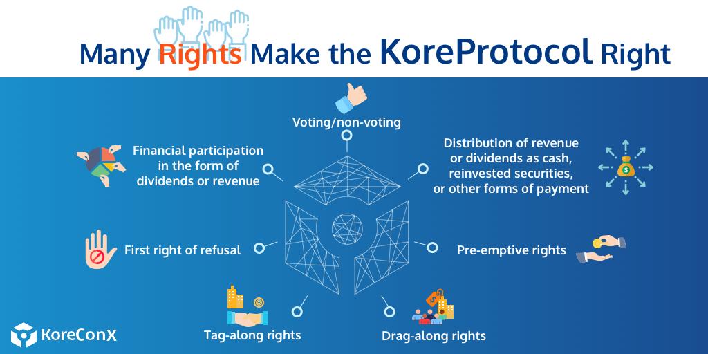 KoreConX korechain koreprotocol rights of shareholders